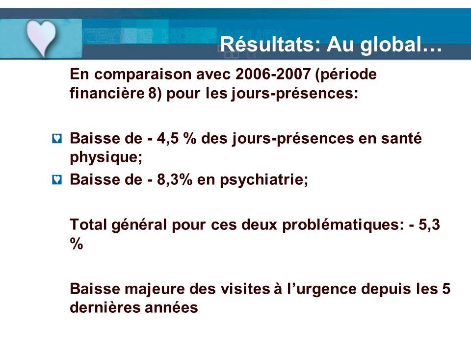 Résultats: Au global… En comparaison avec 2006-2007 (période financière 8) pour les jours-présences: Baisse de - 4,5 % des jours-présences en santé ph