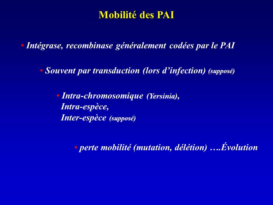 Mobilité des PAI Intégrase, recombinase généralement codées par le PAI Souvent par transduction (lors dinfection) (supposé) Intra-chromosomique (Yersinia), Intra-espèce, Inter-espèce (supposé) perte mobilité (mutation, délétion) ….Évolution