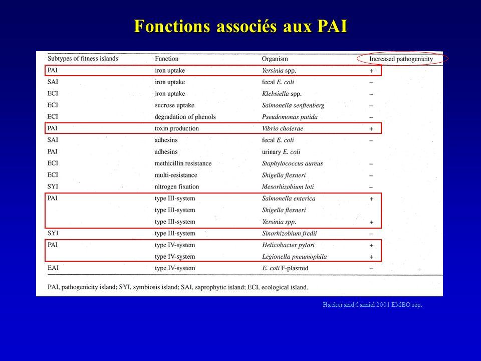 Gènes de virulence associés aux PAI Adhésines ex : intimine adhérence intestinale pour EPEC/EHEC (attachement effacement) Système de sécrétion Principalement le SS de type III (TTSS) et le type IV Invasines, modulines Ex : Salmonella 5 PAI (SPI) SPI-1 invasion C.