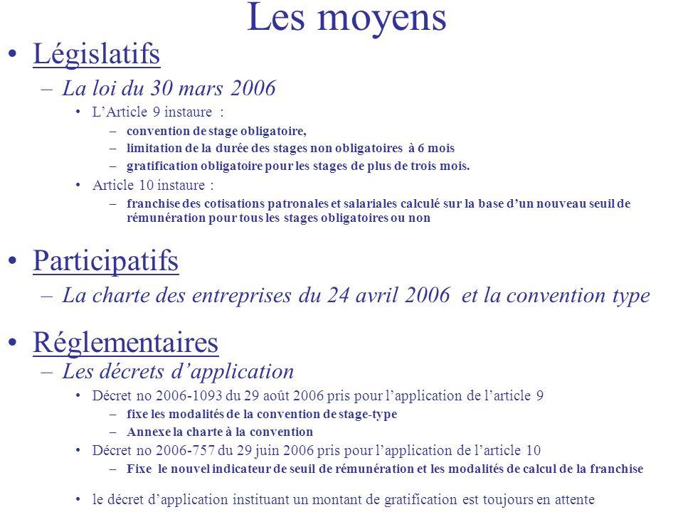 Les moyens Législatifs –La loi du 30 mars 2006 LArticle 9 instaure : –convention de stage obligatoire, –limitation de la durée des stages non obligatoires à 6 mois –gratification obligatoire pour les stages de plus de trois mois.
