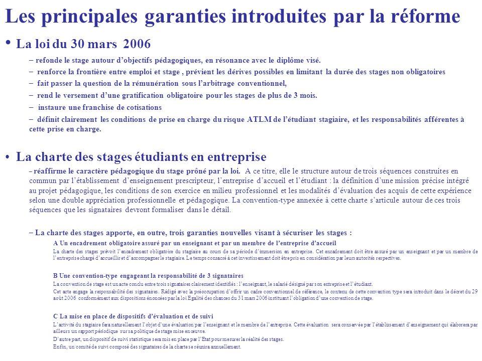 La loi du 30 mars 2006 – refonde le stage autour dobjectifs pédagogiques, en résonance avec le diplôme visé. – renforce la frontière entre emploi et s