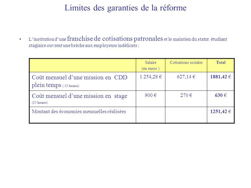 Limites des garanties de la réforme Linstitution dune franchise de cotisations patronales et le maintien du statut étudiant stagiaire ouvrent une brèc