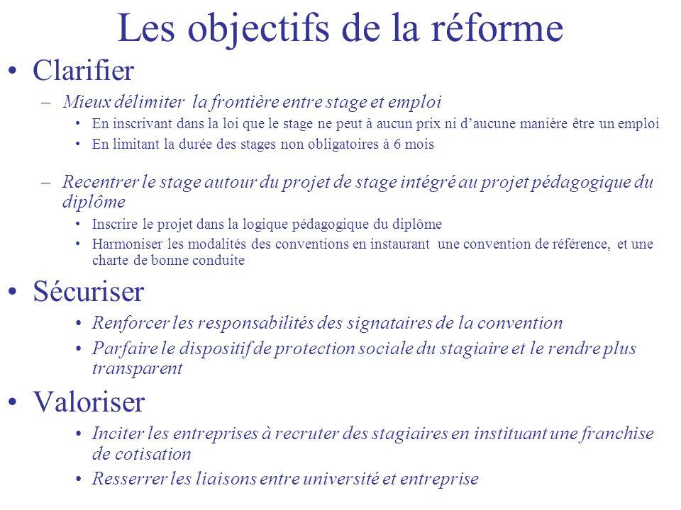 Les objectifs de la réforme Clarifier –Mieux délimiter la frontière entre stage et emploi En inscrivant dans la loi que le stage ne peut à aucun prix