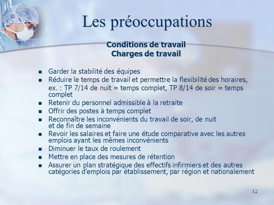 12 Les préoccupations Conditions de travail Charges de travail Garder la stabilité des équipes Réduire le temps de travail et permettre la flexibilité des horaires, ex.