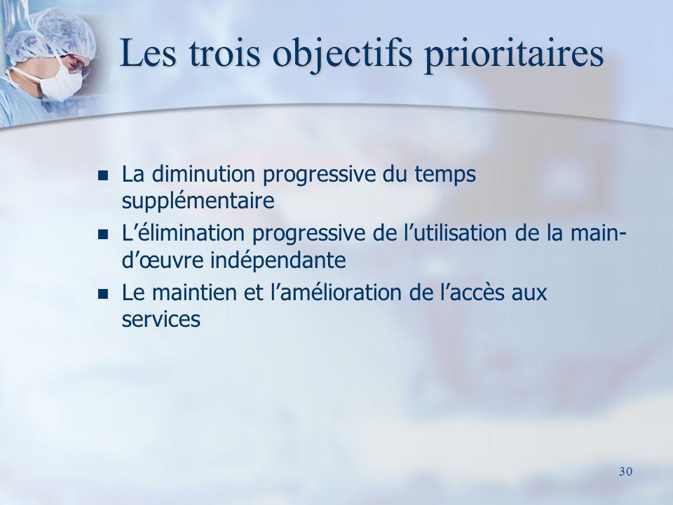 30 Les trois objectifs prioritaires La diminution progressive du temps supplémentaire Lélimination progressive de lutilisation de la main- dœuvre indépendante Le maintien et lamélioration de laccès aux services