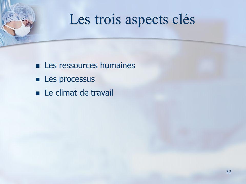 32 Les trois aspects clés Les ressources humaines Les processus Le climat de travail
