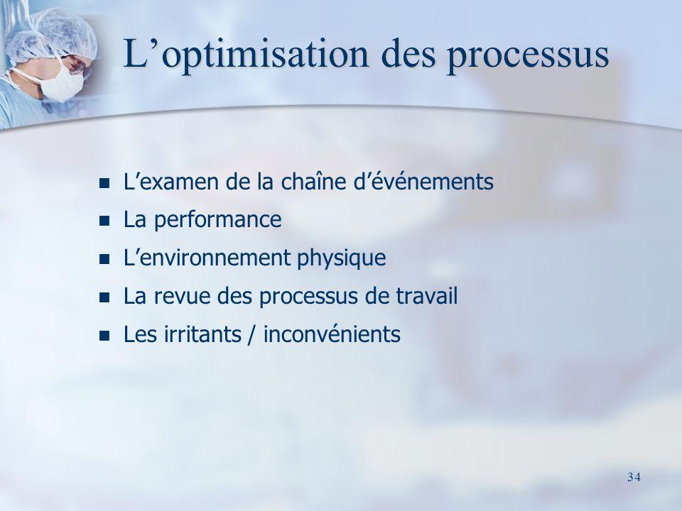34 Loptimisation des processus Lexamen de la chaîne dévénements La performance Lenvironnement physique La revue des processus de travail Les irritants