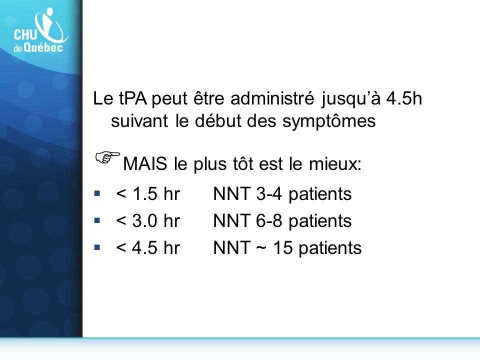 Le tPA peut être administré jusquà 4.5h suivant le début des symptômes MAIS le plus tôt est le mieux: < 1.5 hr NNT 3-4 patients < 3.0 hr NNT 6-8 patie