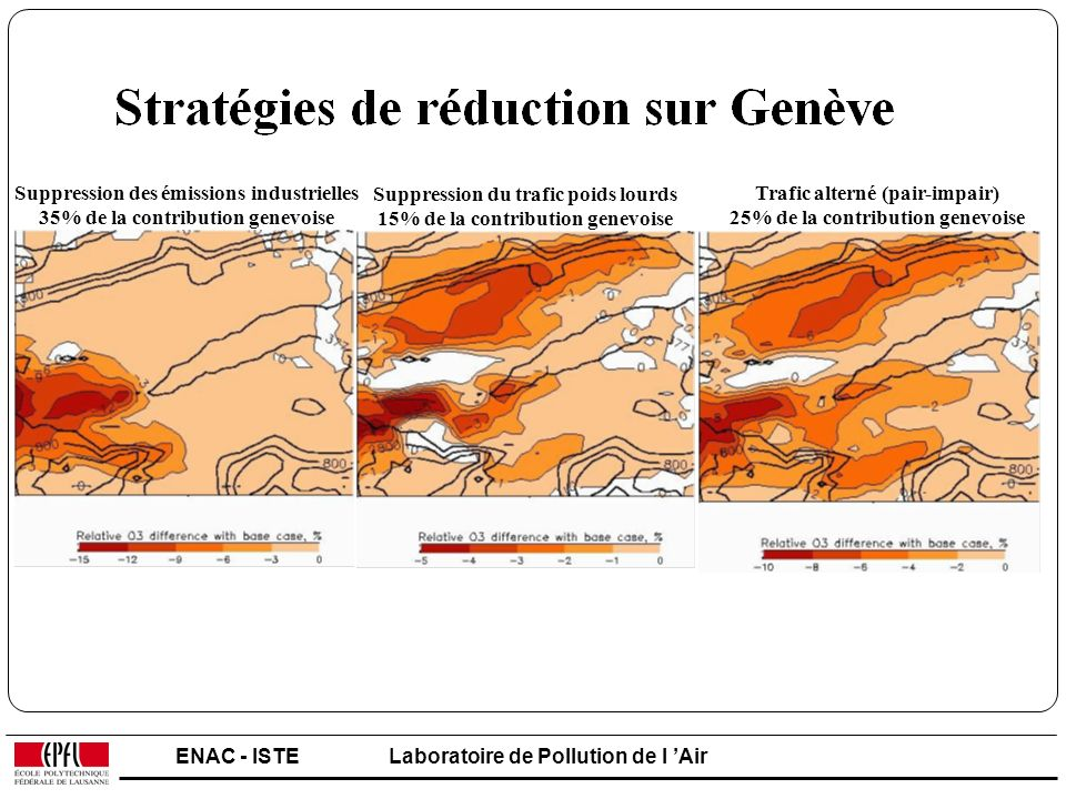 ENAC - ISTELaboratoire de Pollution de l Air Suppression des émissions industrielles 35% de la contribution genevoise Suppression du trafic poids lour