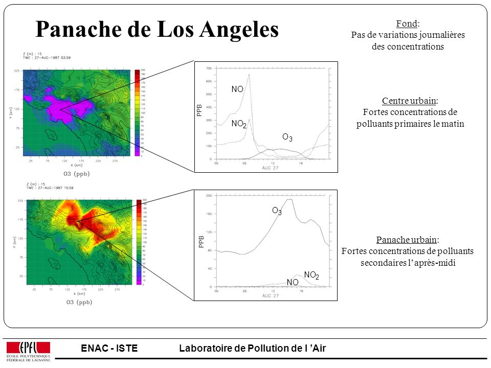 ENAC - ISTELaboratoire de Pollution de l Air PPB O 3 NO 2 O 3 2 PPB Panache de Los Angeles Centre urbain: Fortes concentrations de polluants primaires