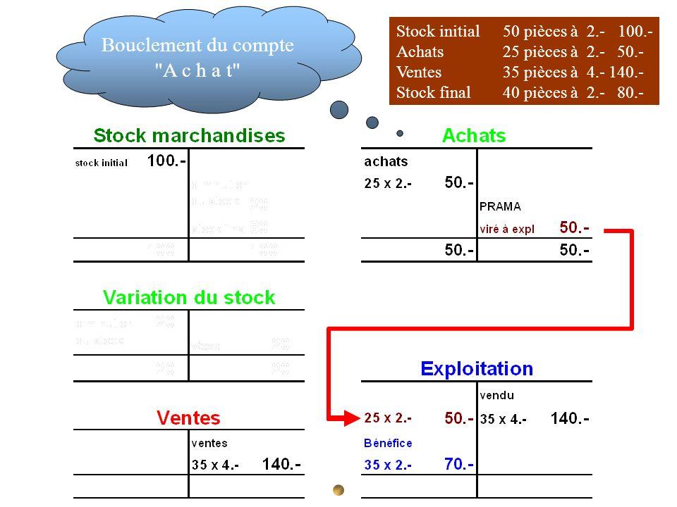 Stock initial 50 pièces à 2.- 100.- Achats 25 pièces à 2.- 50.- Ventes35 pièces à 4.-140.- Stock final40 pièces à 2.- 80.- Bouclement du compte
