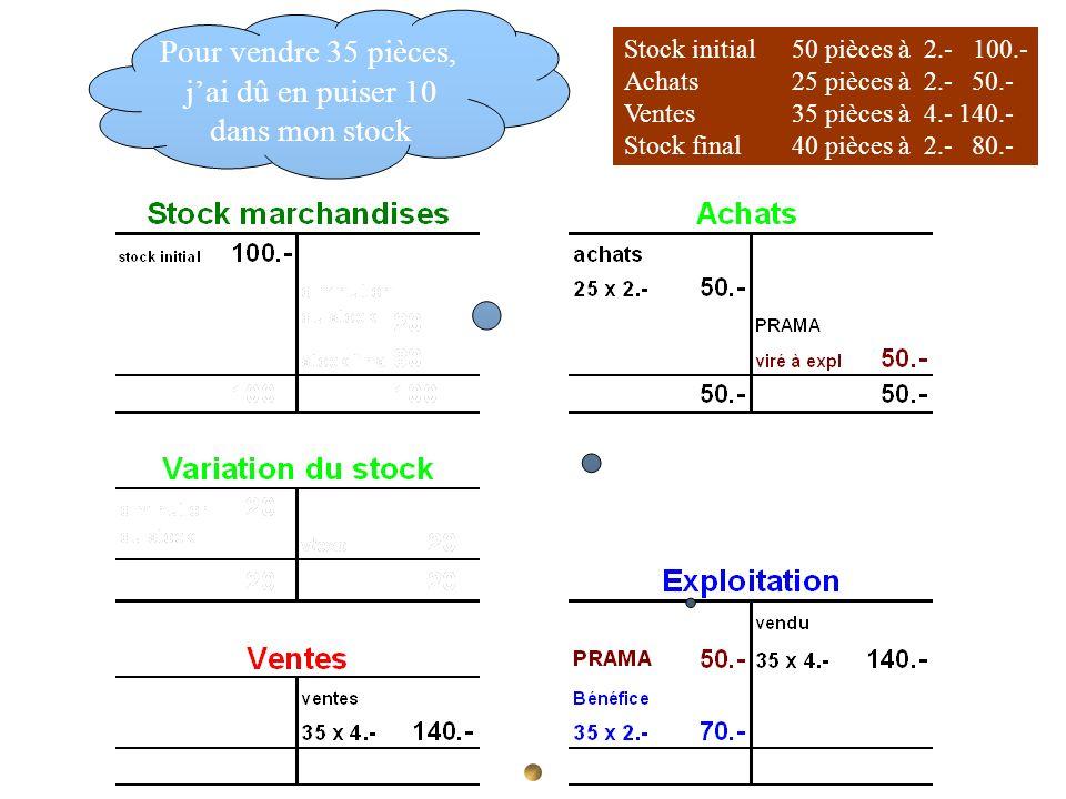 Stock initial 50 pièces à 2.- 100.- Achats 25 pièces à 2.- 50.- Ventes35 pièces à 4.-140.- Stock final40 pièces à 2.- 80.- Pour vendre 35 pièces, jai