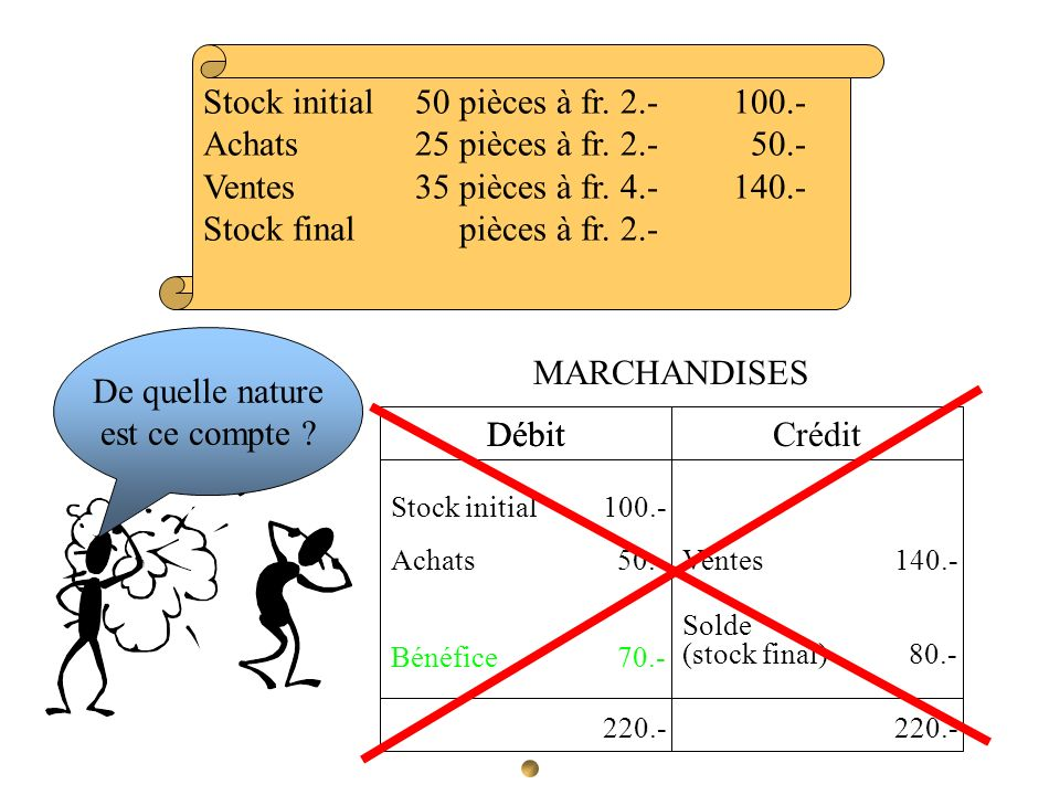 Stock initial 50 pièces à fr. 2.- 100.- Achats 25 pièces à fr. 2.- 50.- Ventes35 pièces à fr. 4.-140.- Stock final40 pièces à fr. 2.- 80.- Débit Crédi