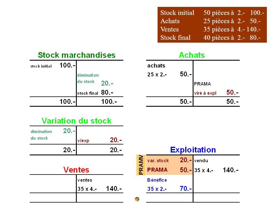 Stock initial 50 pièces à 2.- 100.- Achats 25 pièces à 2.- 50.- Ventes35 pièces à 4.-140.- Stock final40 pièces à 2.- 80.- PRAMV
