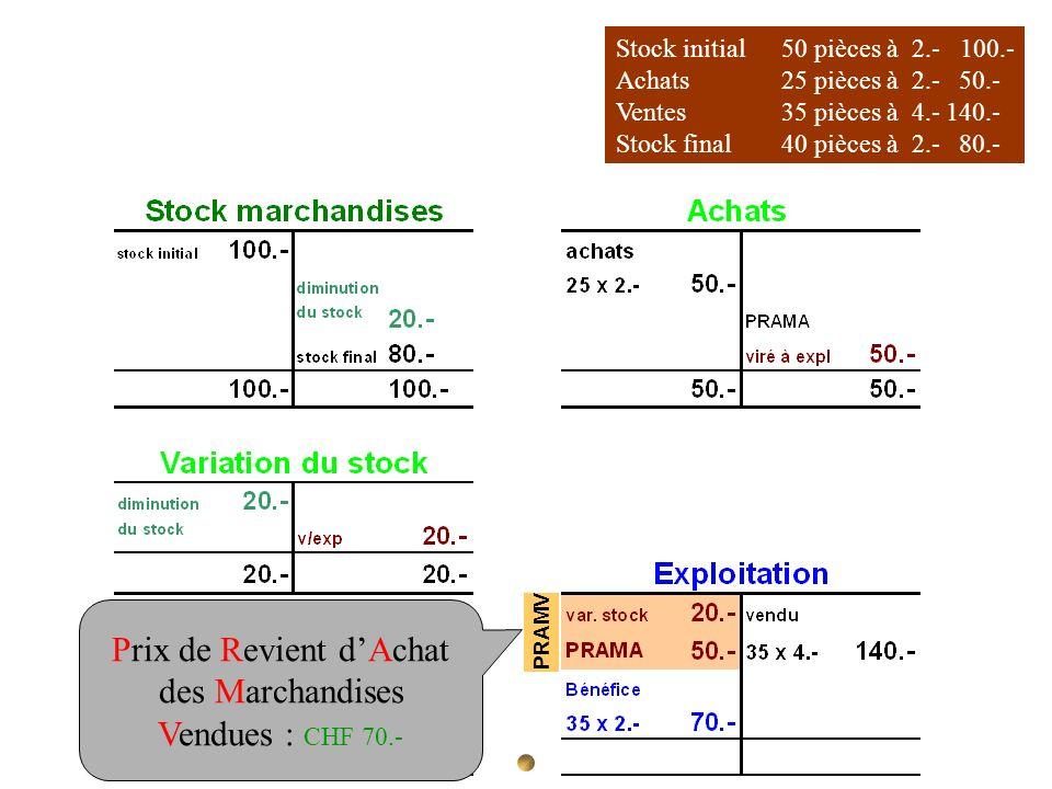 Stock initial 50 pièces à 2.- 100.- Achats 25 pièces à 2.- 50.- Ventes35 pièces à 4.-140.- Stock final40 pièces à 2.- 80.- PRAMV Prix de Revient dAcha