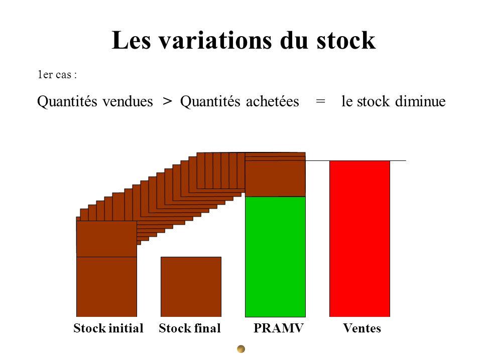 Les variations du stock 1er cas : Quantités vendues > Quantités achetées = le stock diminue PRAMA Stock initial Stock final Achats VentesStock initial