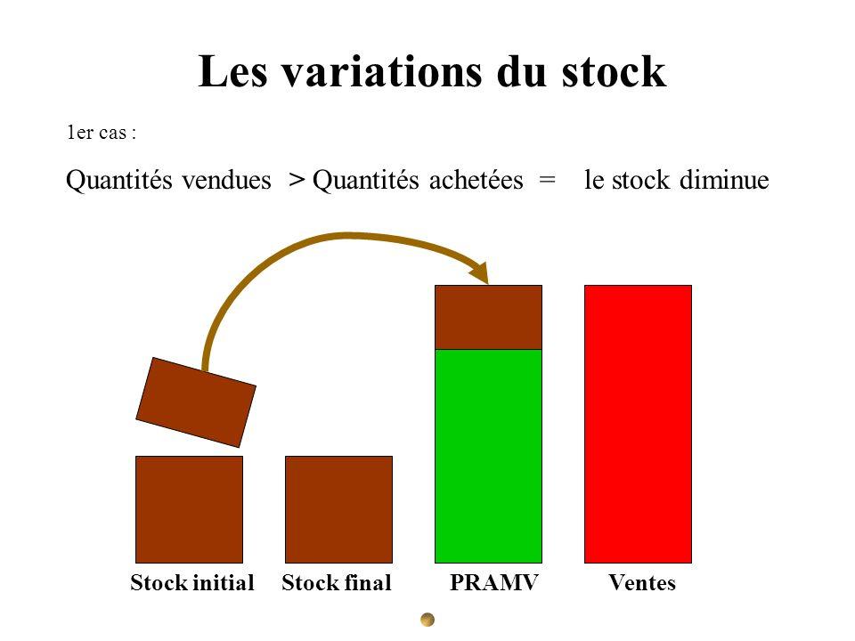 Les variations du stock 1er cas : Quantités vendues > Quantités achetées = le stock diminue Stock initial Stock final PRAMV Ventes