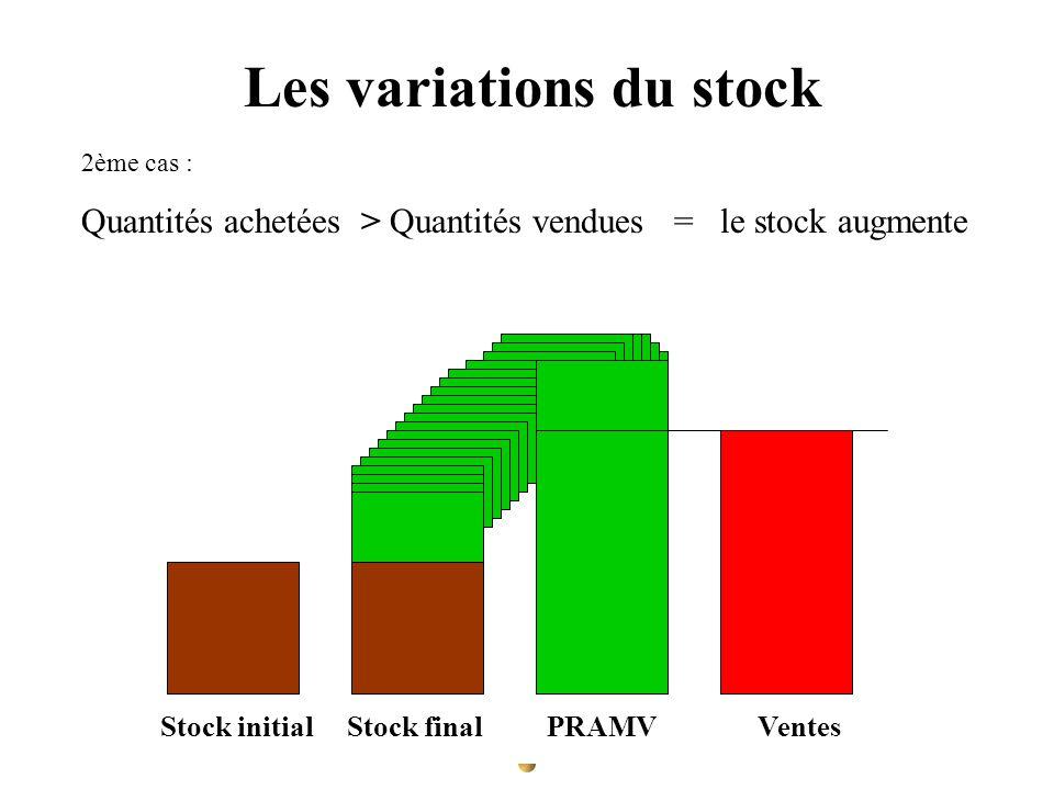 Les variations du stock 2ème cas : Quantités achetées > Quantités vendues = le stock augmente PRAMA Stock initial Stock final Achats Ventes Stock init