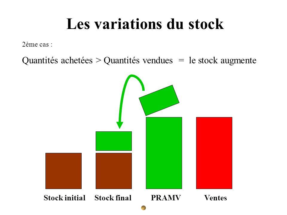 Les variations du stock 2ème cas : Quantités achetées > Quantités vendues = le stock augmente Stock initial Stock final PRAMV Ventes