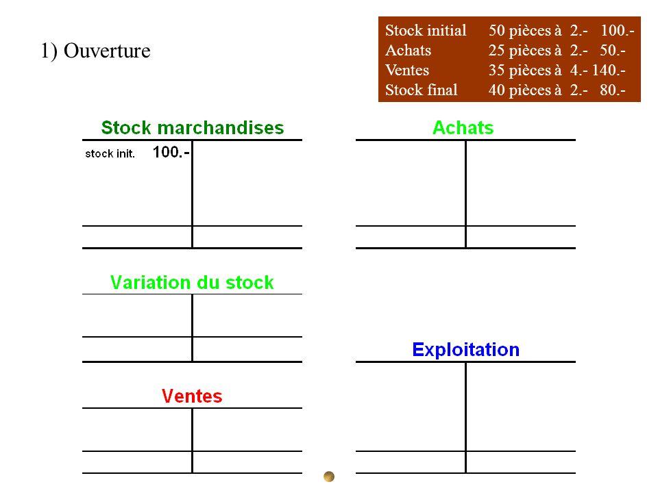 Stock initial 50 pièces à 2.- 100.- Achats 25 pièces à 2.- 50.- Ventes35 pièces à 4.-140.- Stock final40 pièces à 2.- 80.- 1) Ouverture