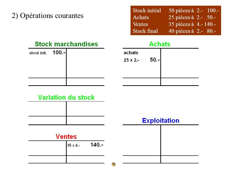 Stock initial 50 pièces à 2.- 100.- Achats 25 pièces à 2.- 50.- Ventes35 pièces à 4.-140.- Stock final40 pièces à 2.- 80.- 2) Opérations courantes
