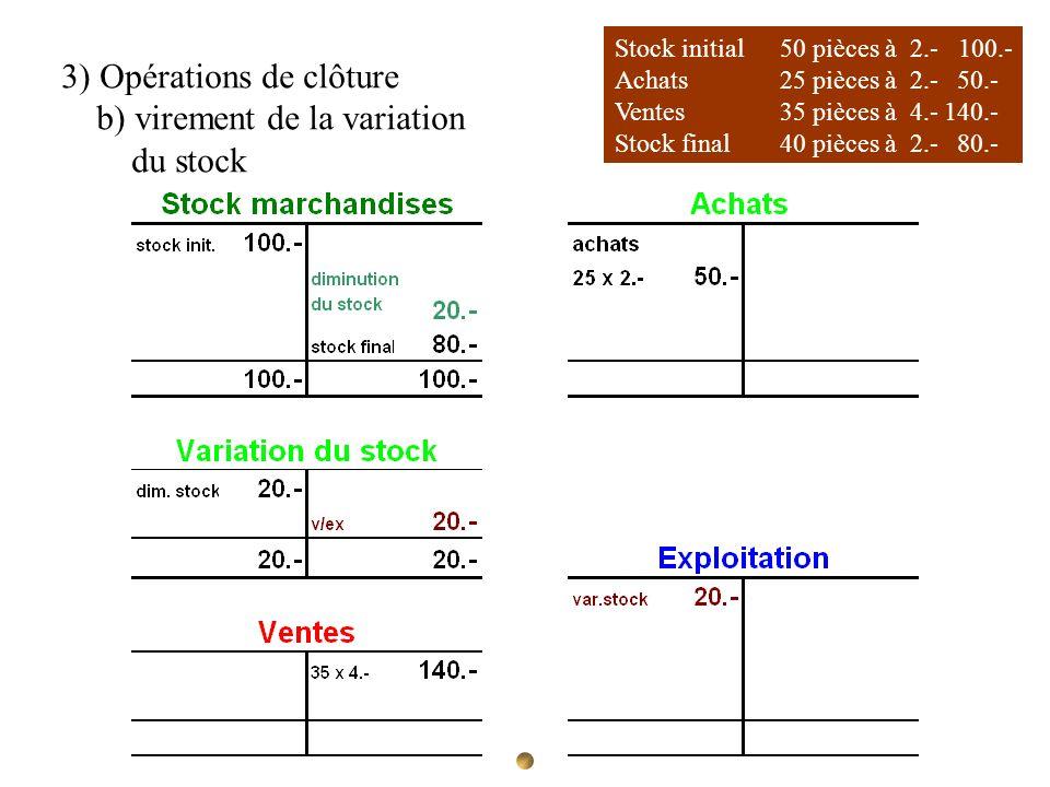 Stock initial 50 pièces à 2.- 100.- Achats 25 pièces à 2.- 50.- Ventes35 pièces à 4.-140.- Stock final40 pièces à 2.- 80.- 3) Opérations de clôture b)