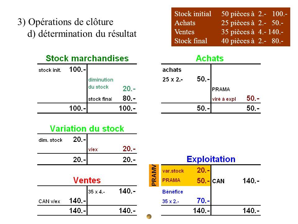 Stock initial 50 pièces à 2.- 100.- Achats 25 pièces à 2.- 50.- Ventes35 pièces à 4.-140.- Stock final40 pièces à 2.- 80.- 3) Opérations de clôture d)