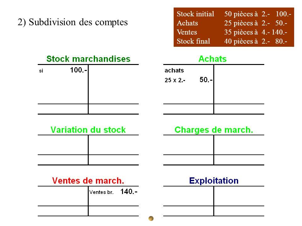 Stock initial 50 pièces à 2.- 100.- Achats 25 pièces à 2.- 50.- Ventes35 pièces à 4.-140.- Stock final40 pièces à 2.- 80.- 2) Subdivision des comptes