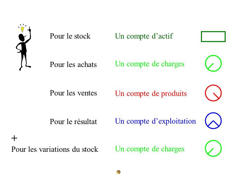 Pour le stock Pour les achats Pour les ventes Pour le résultat Un compte dactif Un compte de charges Un compte de produits Un compte dexploitation + P