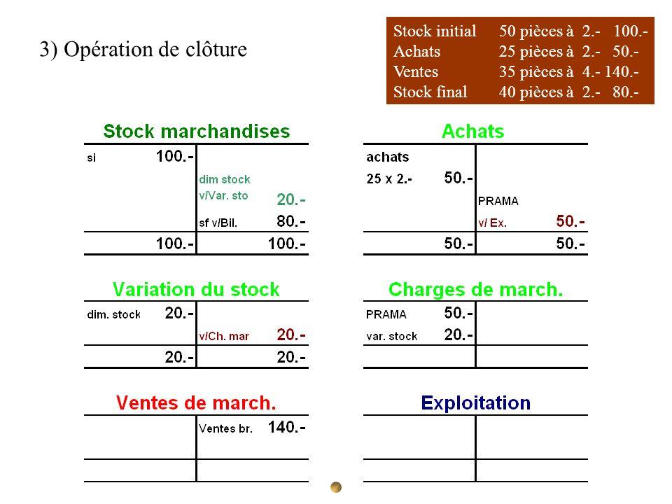 Stock initial 50 pièces à 2.- 100.- Achats 25 pièces à 2.- 50.- Ventes35 pièces à 4.-140.- Stock final40 pièces à 2.- 80.- 3) Opération de clôture