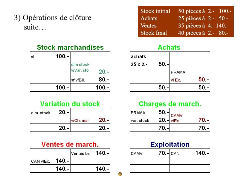 Stock initial 50 pièces à 2.- 100.- Achats 25 pièces à 2.- 50.- Ventes35 pièces à 4.-140.- Stock final40 pièces à 2.- 80.- 3) Opérations de clôture su
