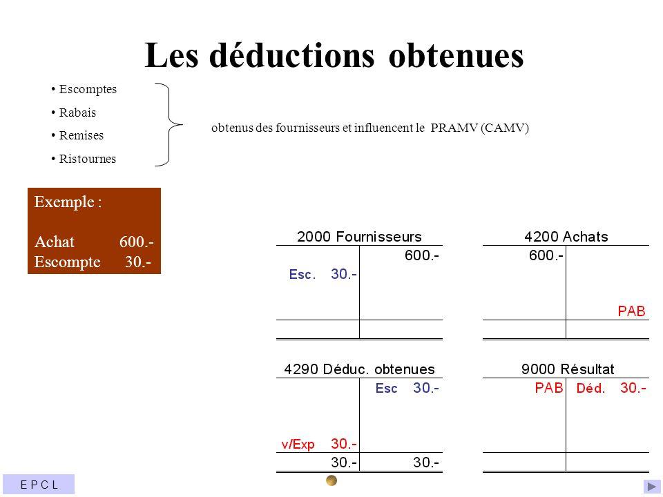Les déductions obtenues Exemple : Achat 600.- Escompte 30.- obtenus des fournisseurs et influencent le PRAMV (CAMV) Escomptes Rabais Remises Ristourne