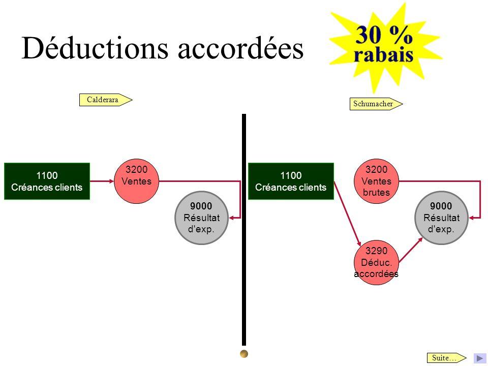 Déductions accordées Calderara Schumacher Suite… 9000 Résultat d'exp. 3200 Ventes 1100 Créances clients 9000 Résultat d'exp. 3290 Déduc. accordées 320