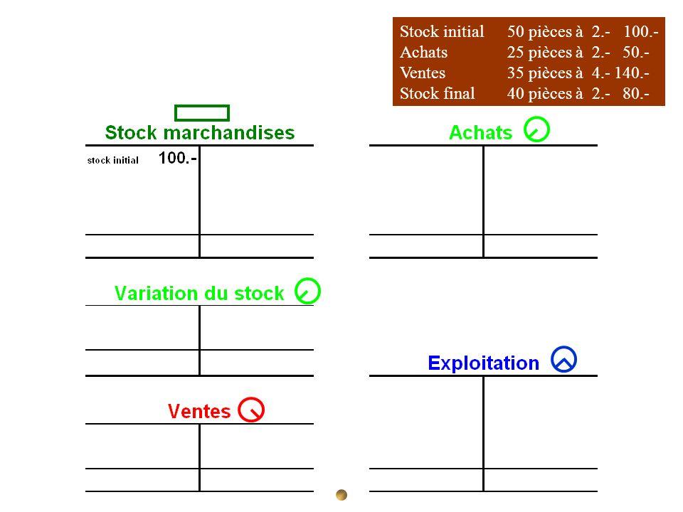 Stock initial 50 pièces à 2.- 100.- Achats 25 pièces à 2.- 50.- Ventes35 pièces à 4.-140.- Stock final40 pièces à 2.- 80.-