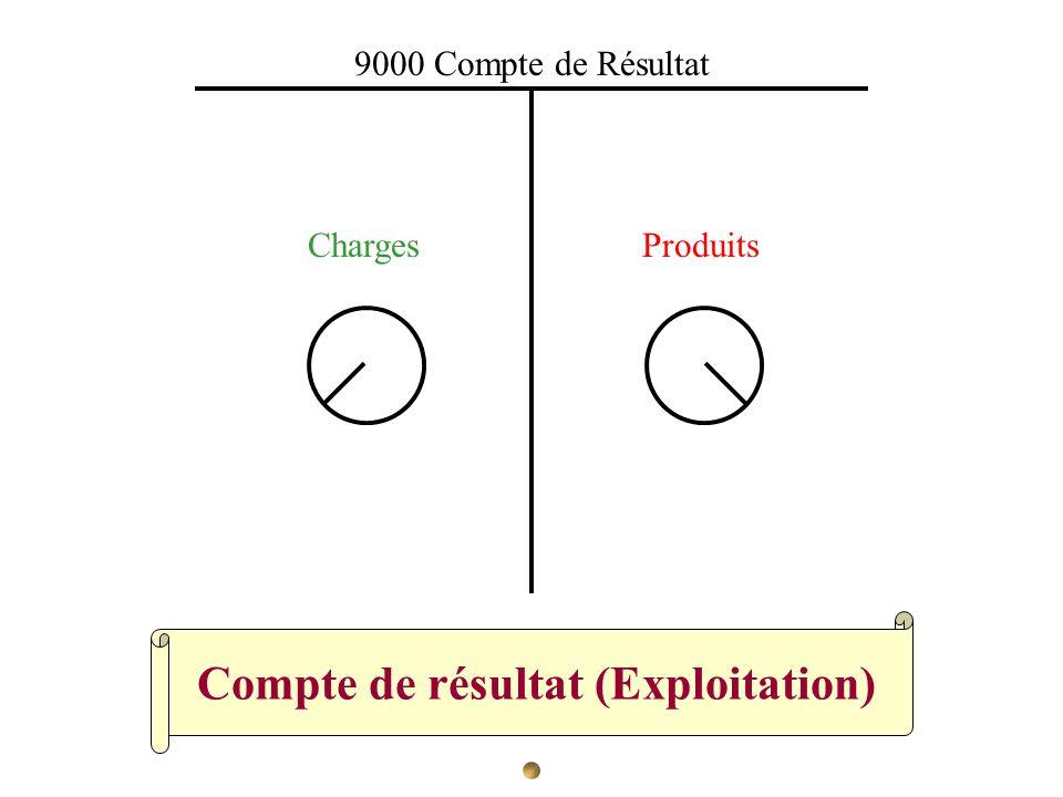 Compte de résultat (Exploitation) 9000 Compte de Résultat ChargesProduits