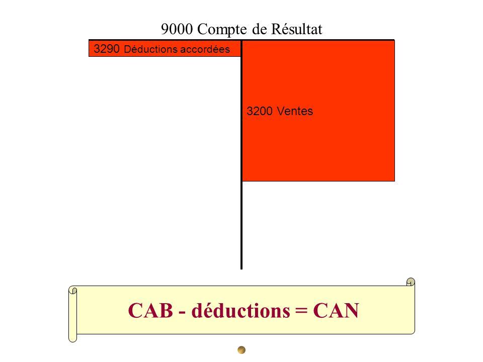 CAB - déductions = CAN 3200 Ventes 3290 Déductions accordées 9000 Compte de Résultat