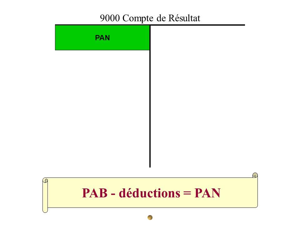 PAB - déductions = PAN PAN 9000 Compte de Résultat