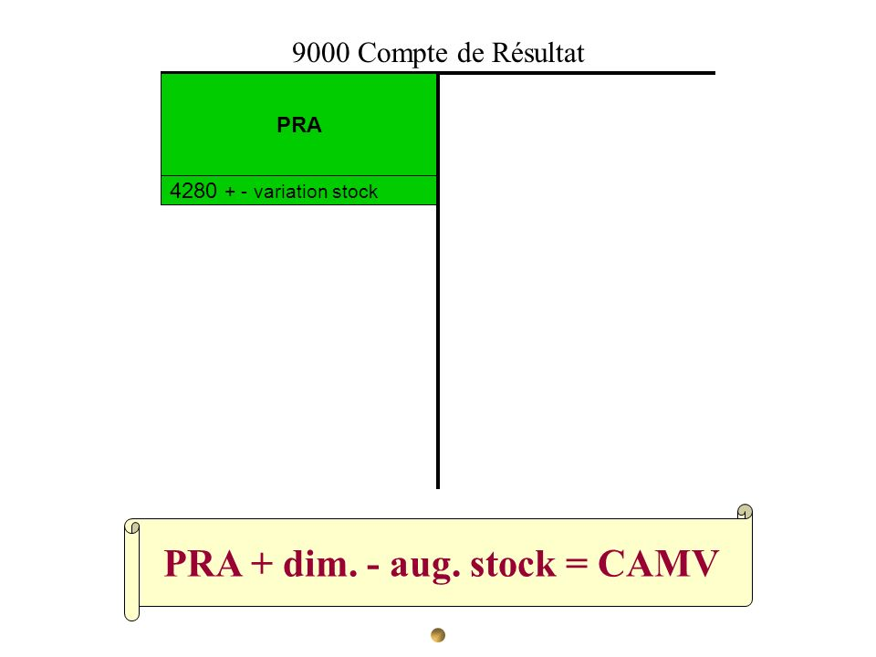 PRA + dim. - aug. stock = CAMV PRA 4280 + - variation stock 9000 Compte de Résultat