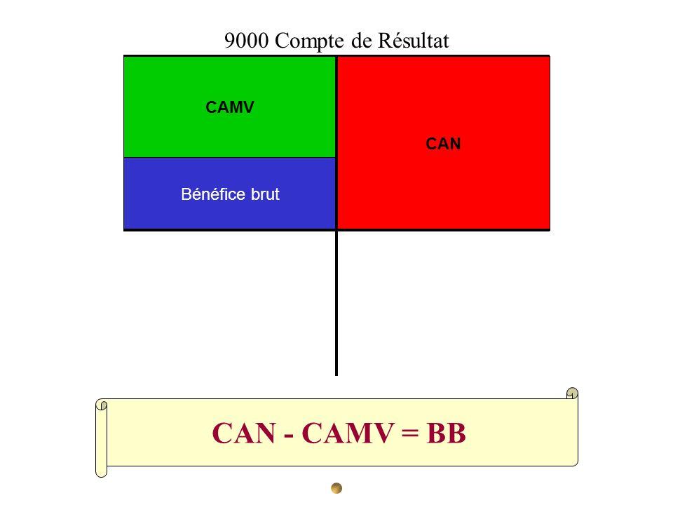 CAN - CAMV = BB CAN CAMV Bénéfice brut 9000 Compte de Résultat