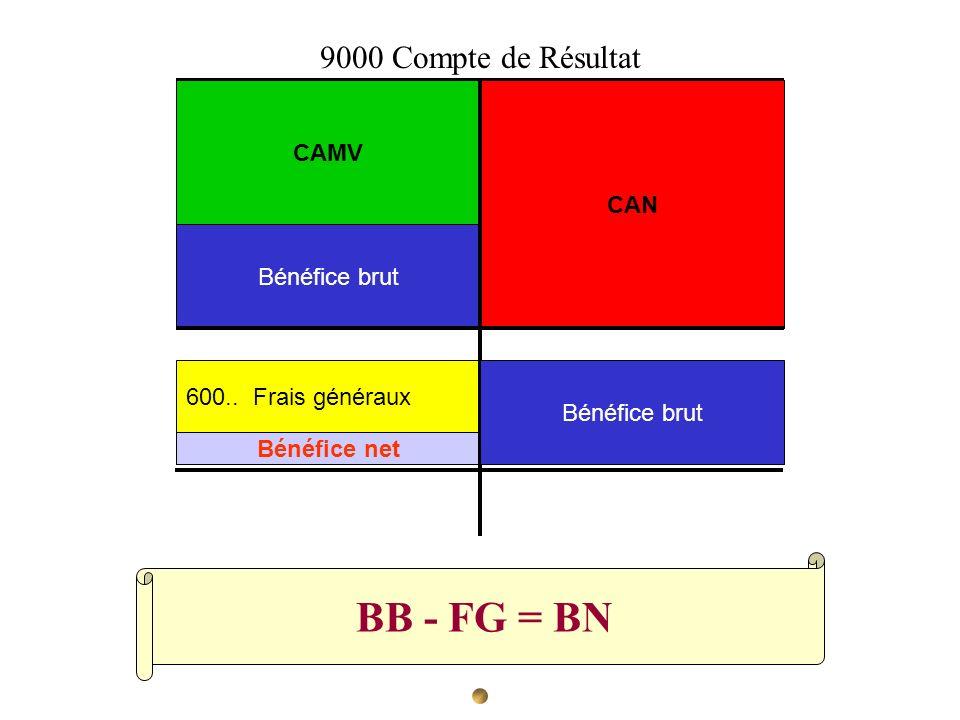 BB - FG = BN CAN CAMV Bénéfice brut 600.. Frais généraux Bénéfice net 9000 Compte de Résultat Bénéfice brut