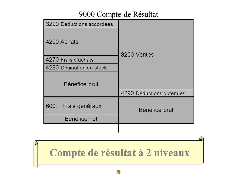 Compte de résultat à 2 niveaux 3200 Ventes 4290 Déductions obtenues 3290 Déductions accordées 4200 Achats 4280 Diminution du stock 4270 Frais dachats