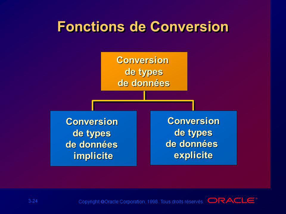 3-24 Copyright Oracle Corporation, 1998.Tous droits réservés.