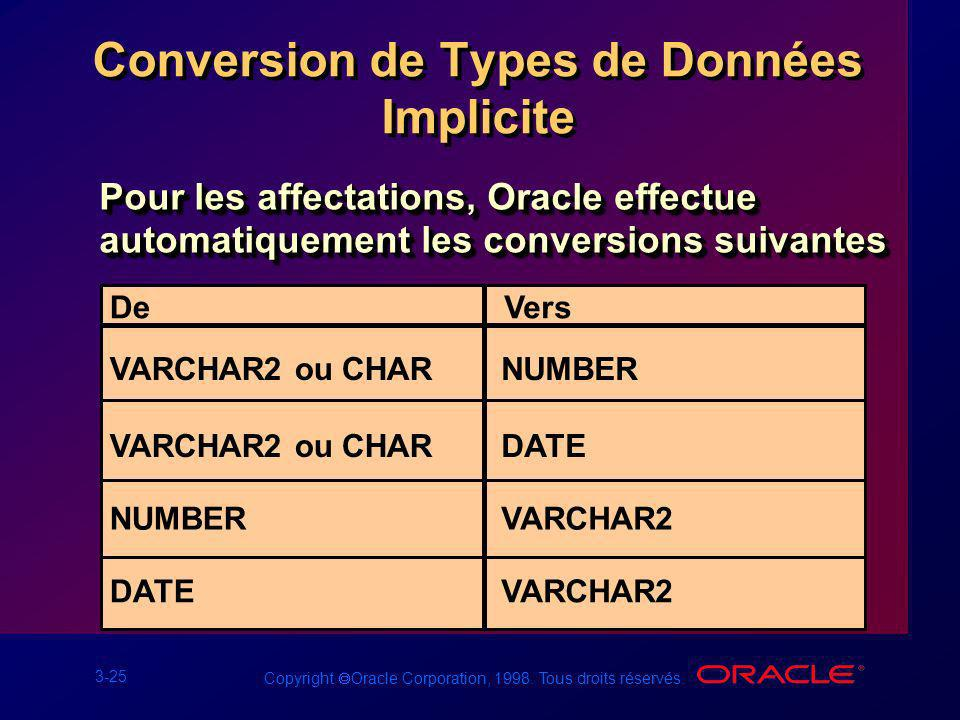 3-25 Copyright Oracle Corporation, 1998. Tous droits réservés. Conversion de Types de Données Implicite Pour les affectations, Oracle effectue automat
