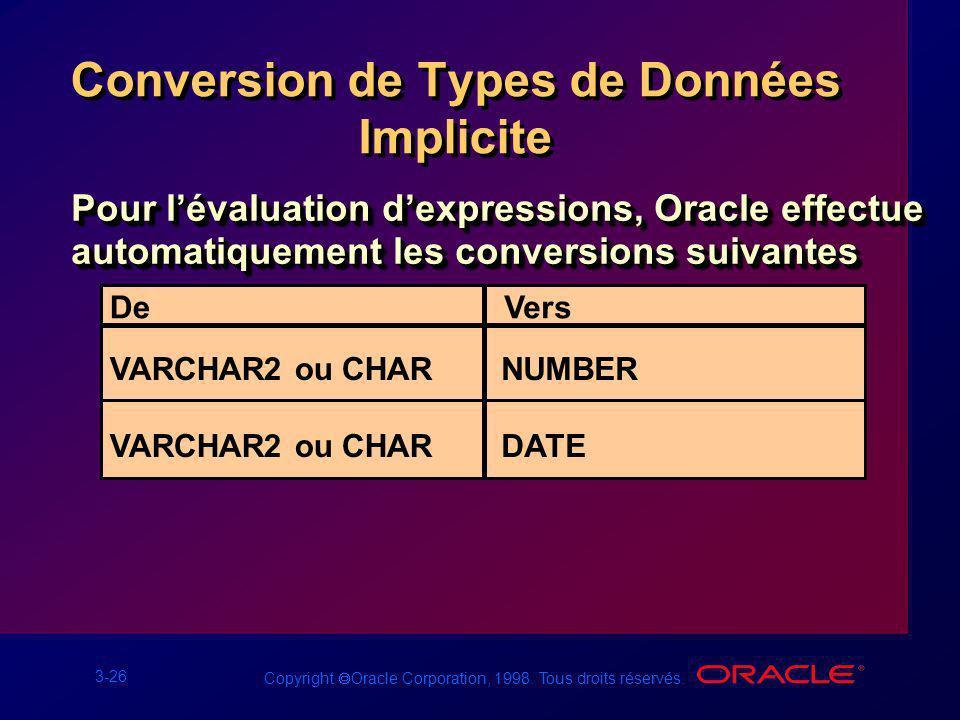 3-26 Copyright Oracle Corporation, 1998. Tous droits réservés. Conversion de Types de Données Implicite Pour lévaluation dexpressions, Oracle effectue