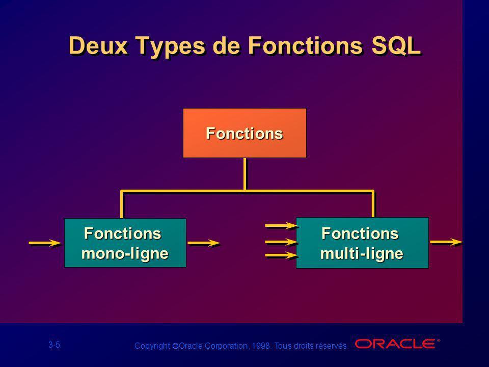 3-5 Copyright Oracle Corporation, 1998. Tous droits réservés. Deux Types de Fonctions SQL Fonctions Fonctionsmono-ligne Fonctionsmulti-ligne