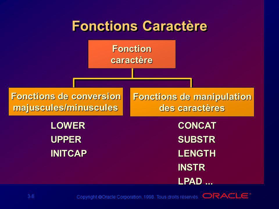 3-8 Copyright Oracle Corporation, 1998. Tous droits réservés. Fonctions Caractère Fonctioncaractère LOWERUPPERINITCAPCONCATSUBSTRLENGTHINSTR LPAD... F