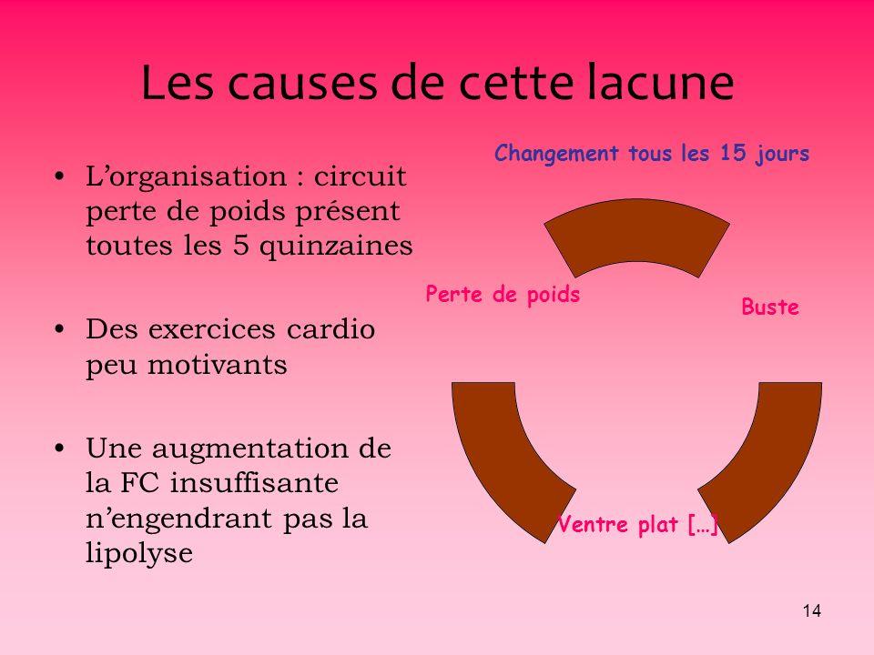 13 Constat redondant : Le souffle court REAGISSONS Craintes à réaliser le circuit « perte de poids ou cardio » Circuit bien moins fréquenté que dhabit