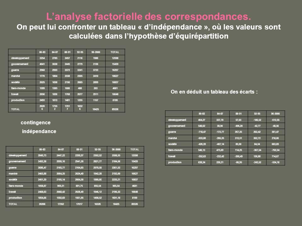 Lanalyse factorielle des correspondances. On peut lui confronter un tableau « dindépendance », où les valeurs sont calculées dans lhypothèse déquirépa