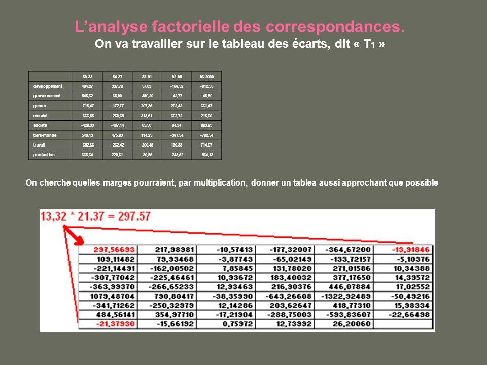 Lanalyse factorielle des correspondances. On va travailler sur le tableau des écarts, dit « T 1 » 80-8384-8788-9192-9596-2000 développement404,27337,7