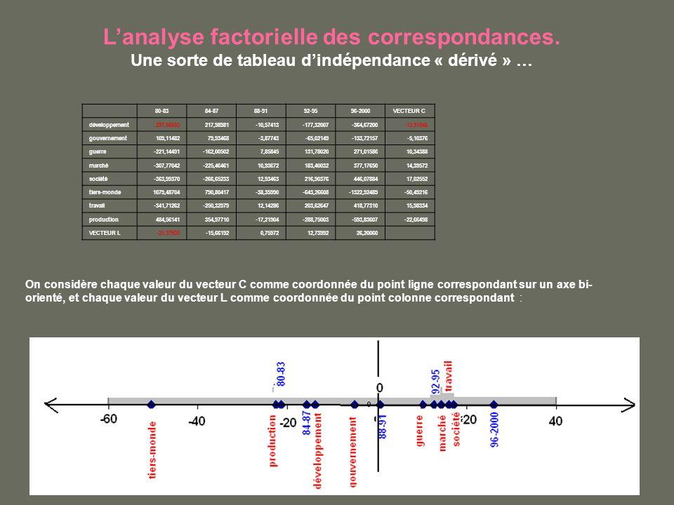 Lanalyse factorielle des correspondances. Une sorte de tableau dindépendance « dérivé » … On considère chaque valeur du vecteur C comme coordonnée du